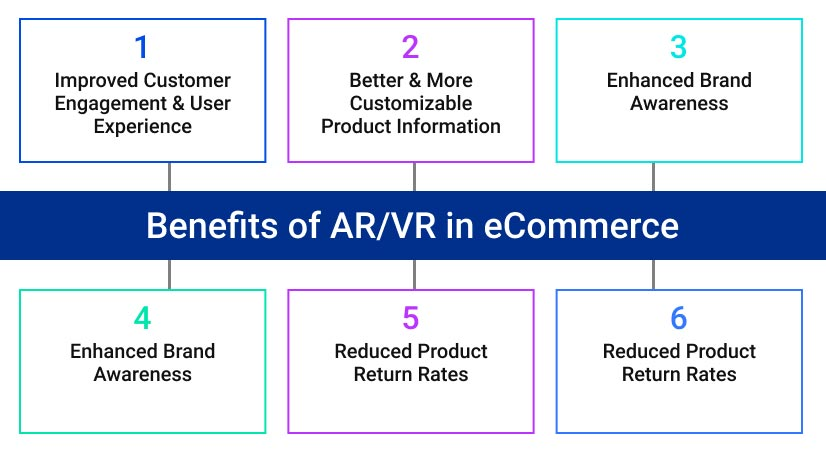Benefits of ARVR in eCommerce graphic