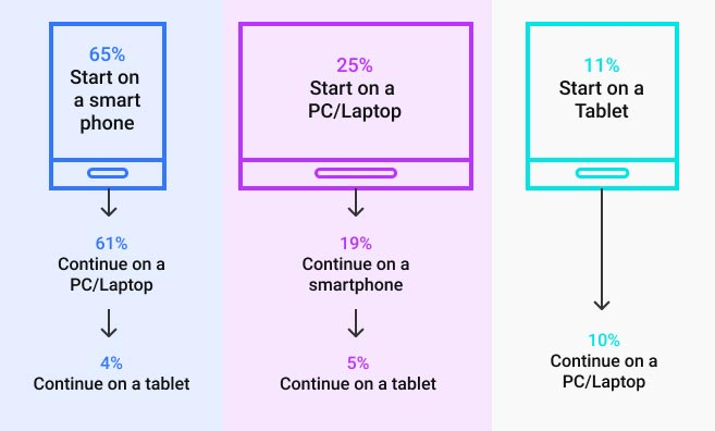 Multi-device path to purchase graphic