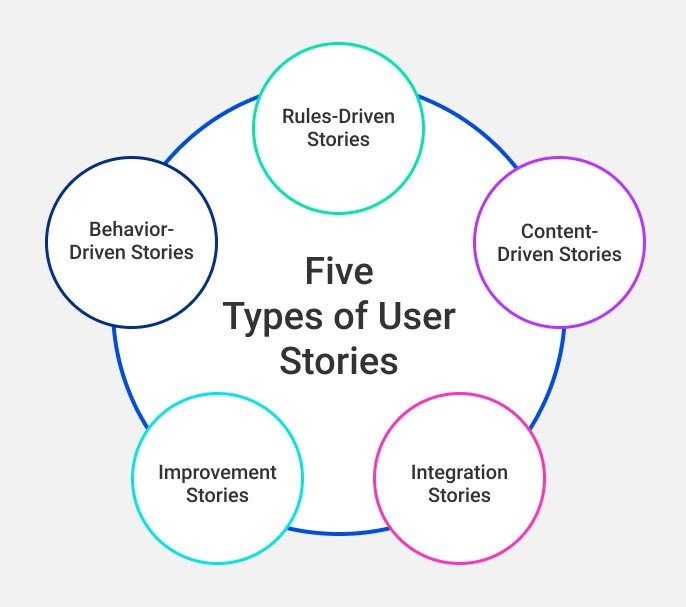 Types of User Stories graphic