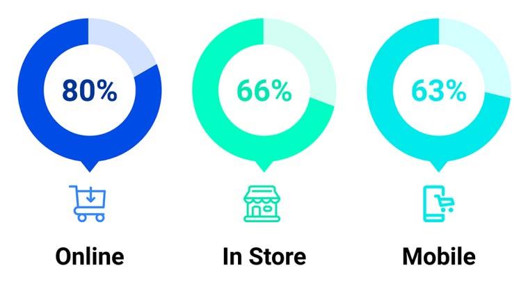 Omni Channel Marketing graphic