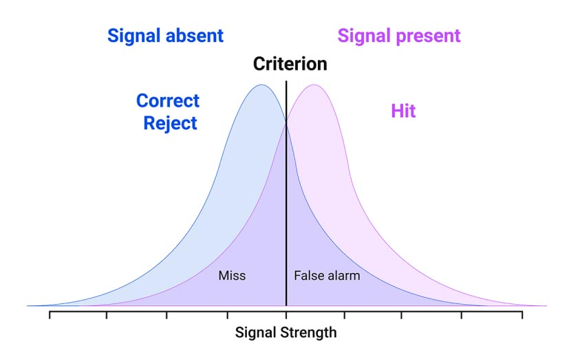 Experience design best practices - Signal detection theory