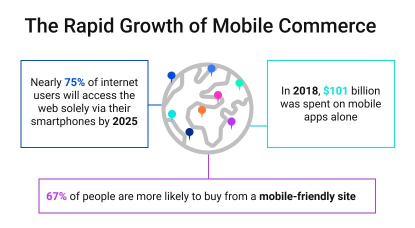 The Rapid Growth of Mobile Commerce graphic