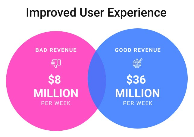 Improved User Experience graphic