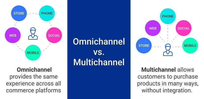 Omnichannel vs Multichannel graphic