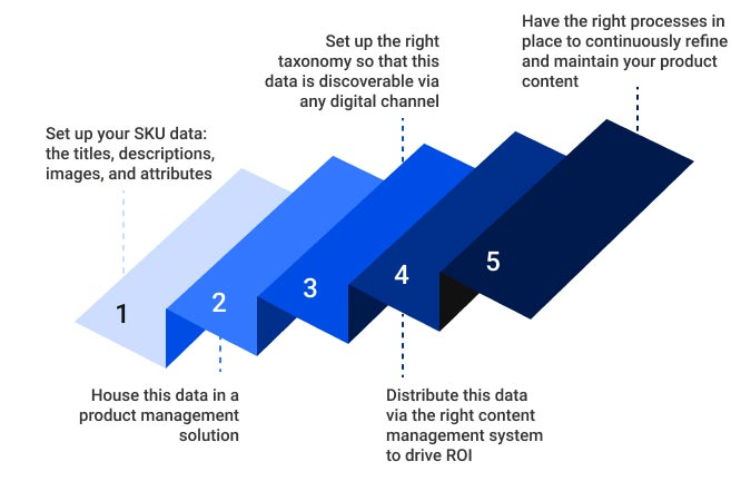 Five Steps to Content Governance & Management Success graphic