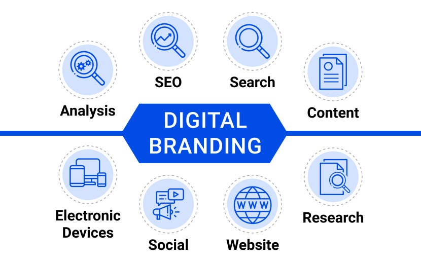Digital Branding Services - Chart of all digital services