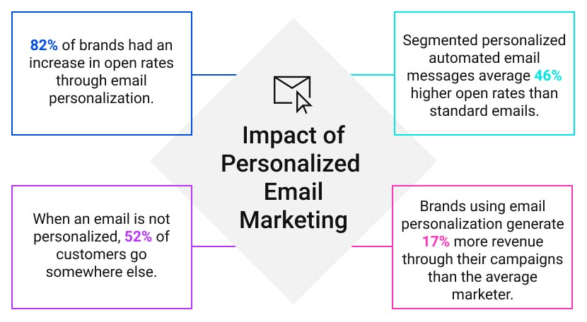 Impact of Personalized  Email Marketing graphic