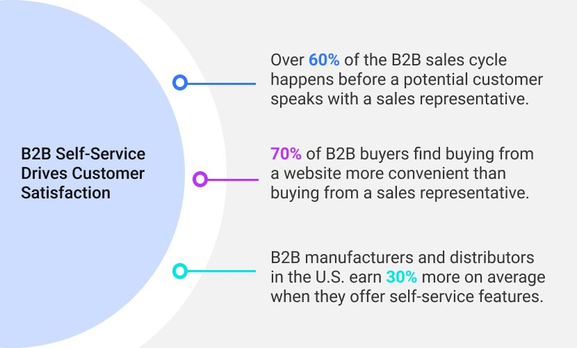 B2b Self-service Drives Customer Satisfaction Statistics