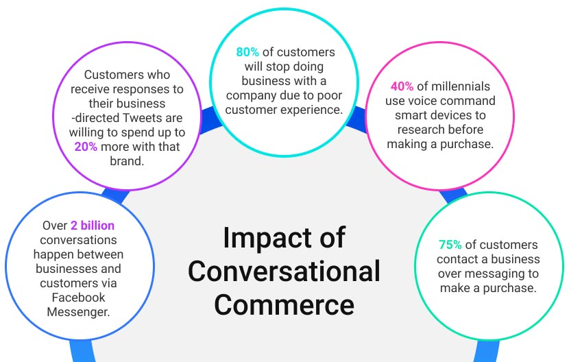 Impact of Conversational Commerce graphic