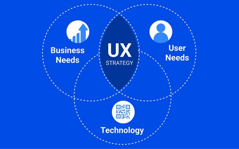 User experience (UX) strategy graphic