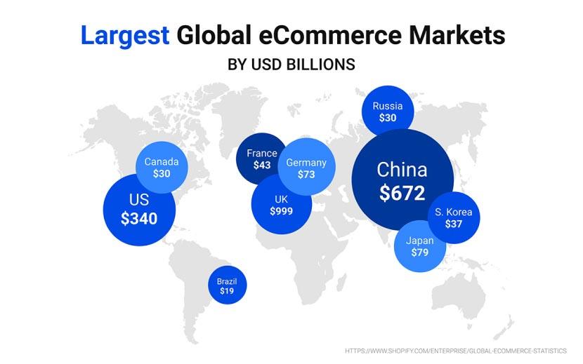 Largest Global eCommerce Markets