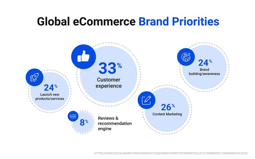 Global eCommerce Brand Priorities
