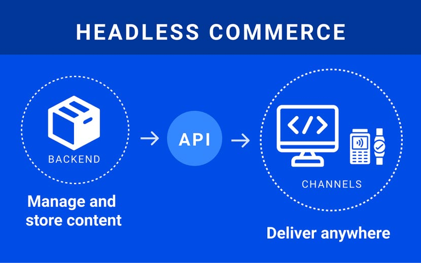 Headless commerce graphuic