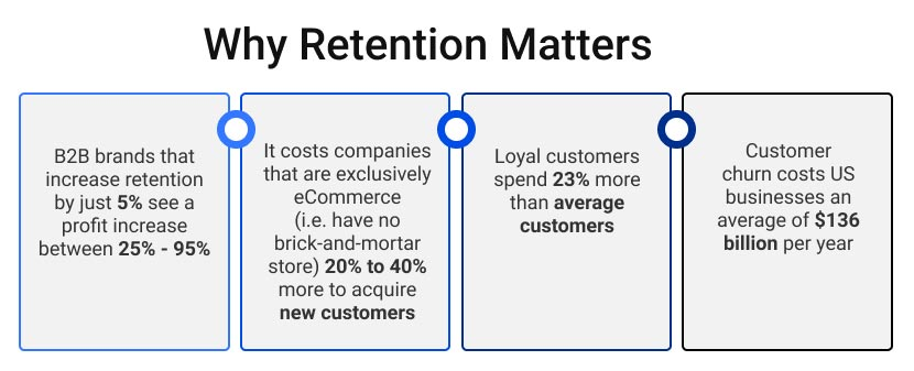 Why Retention Matters graphic