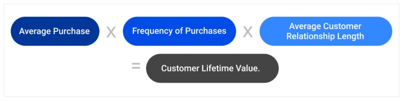 Calculating Customer-Lifetime-Value