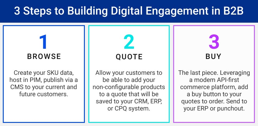 3 Steps to Building Digital Engagement in B2B graphic