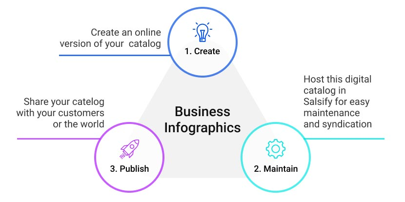 Product Catalog Management process