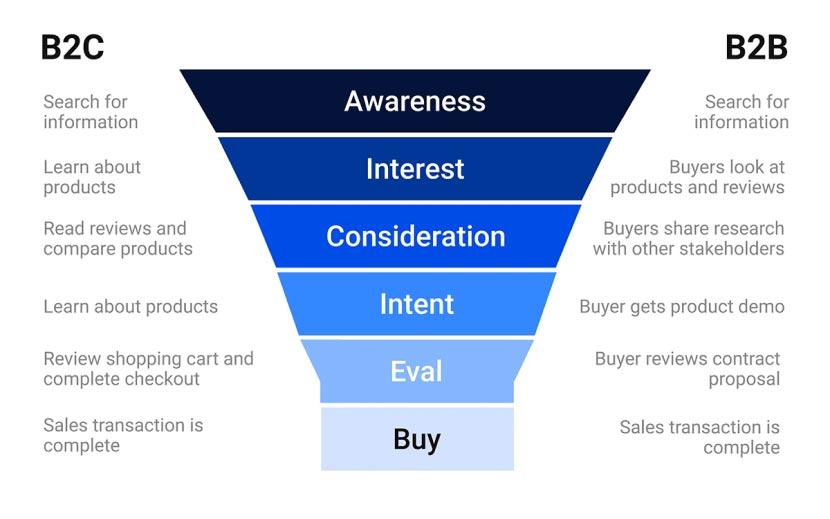 B2B eCommerce funnel - Comparison chart for B2C and B2B