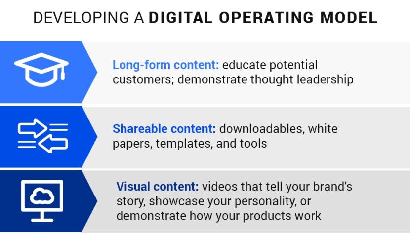 Developing-Digital-Operating-Model