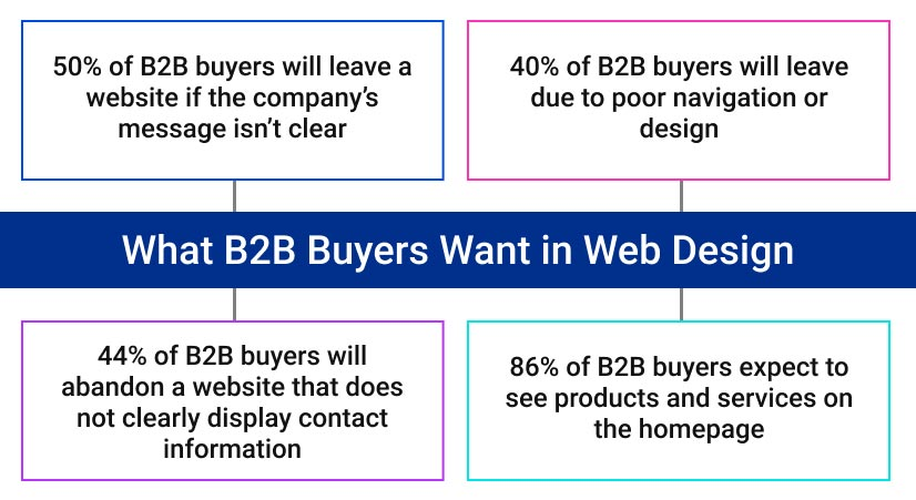 infographic: What B2B Buyers Want in Web Design