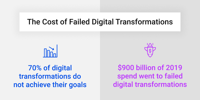 The Cost of Failed Digital Transformations