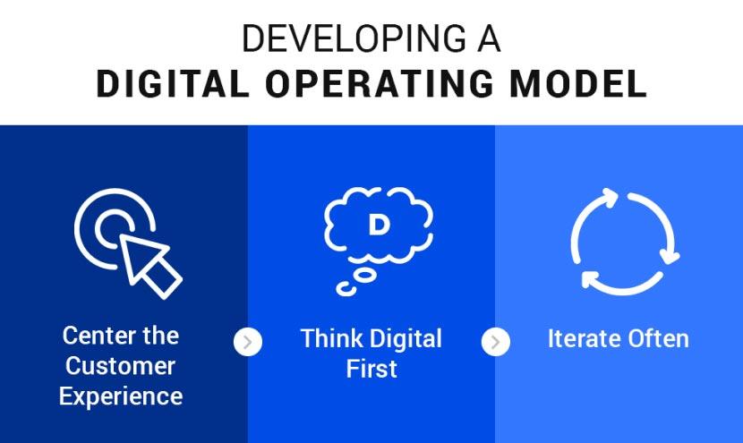 Developing a Digital Operating Model