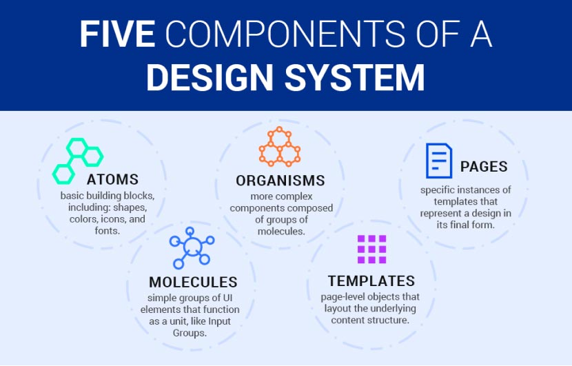 Five components of a design system
