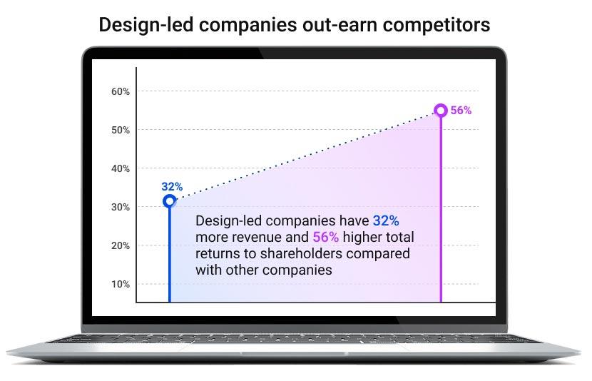 Design-led companies infographic  - McKinsey