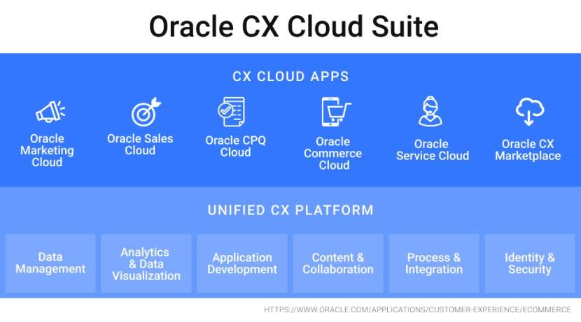 Oracle CX cloud graphic