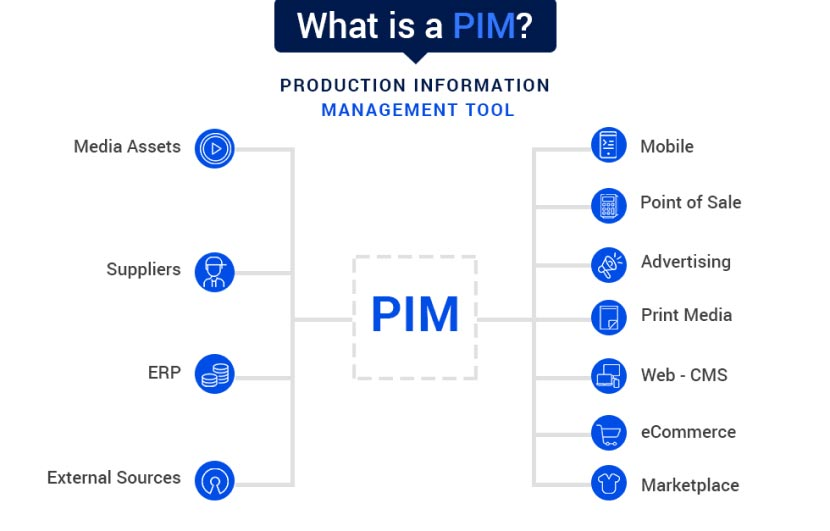 4 Key Steps for Successful PIM Implementation graphic