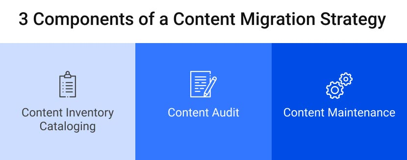 Key Components of a Content Migration Strategy graphic