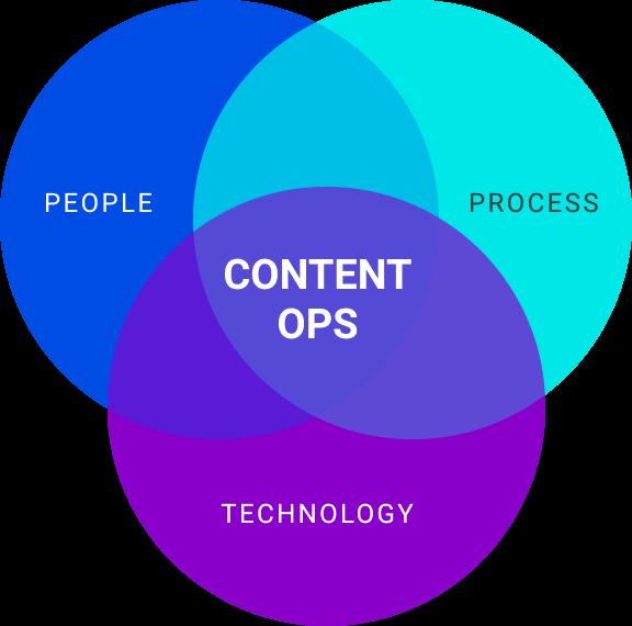 ContentOps circle graphic