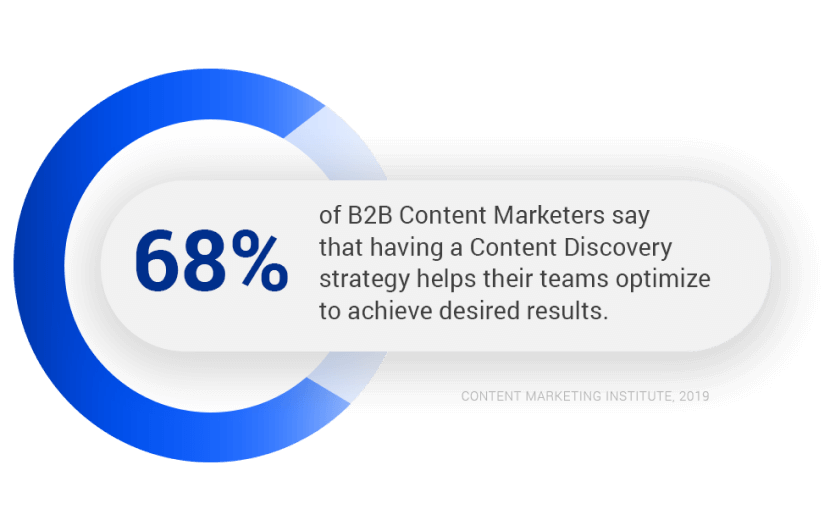 Optimize Content Discovery Statistic