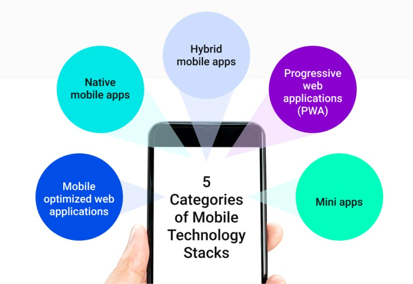 5 Categories of Mobile Technology Stacks graphic