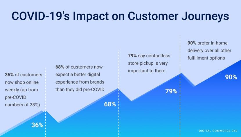 COVID-19's Impact on Customer Journeys infographic
