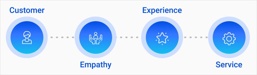Four Types of Journey Mapping graphic