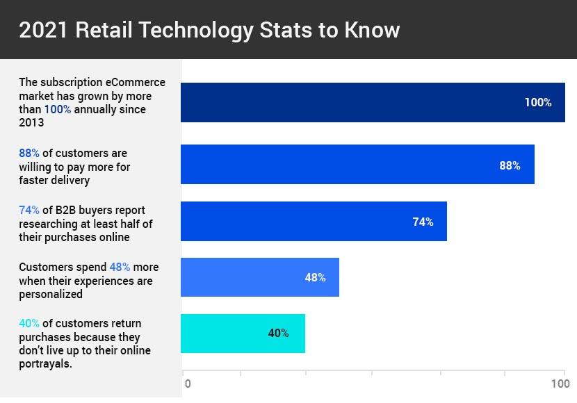 2021-Retail-Technology-Stats