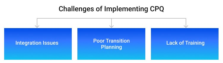 Challenges of Implementing CPQ graphic