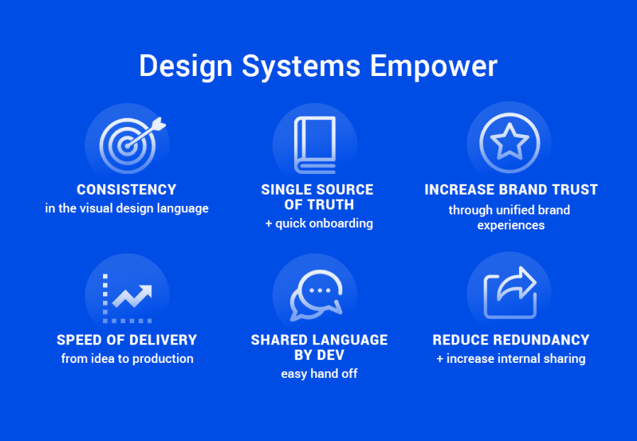 Design Systems Empower graphic