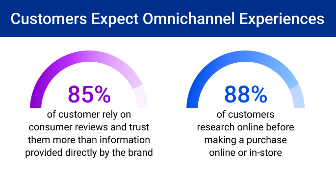 Customers Expect Omnichannel Experiences