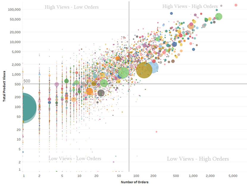 data graphics-product views-inventory analysis