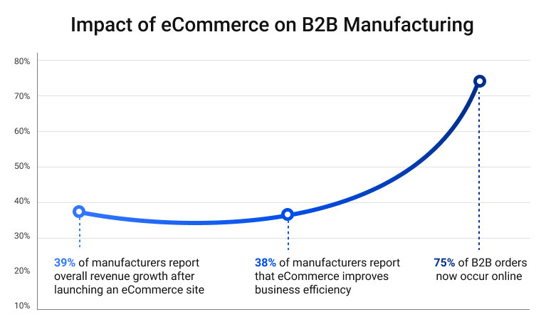 Impact of eCommerce on B2B Manufacturing