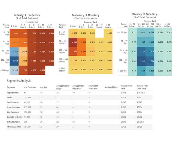 data-graphics-customer-segments-and-rfm-analysis