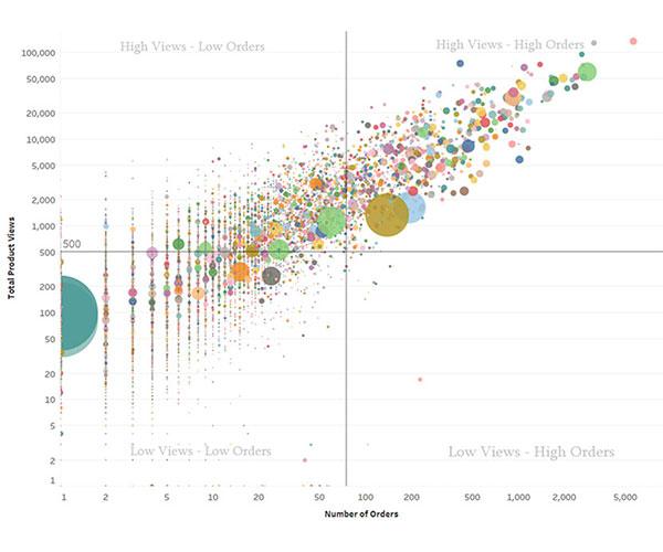 data-graphics-product-views-inventory-analysis