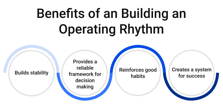Benefits of an Building an Operating Rhythm