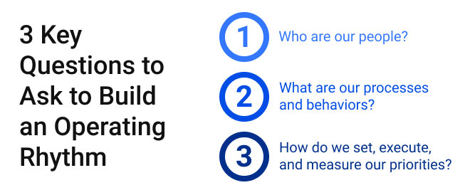 3 Key Questions to Ask to Build an Operating Rhythm