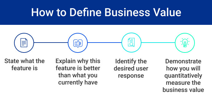 How to Define Business Value