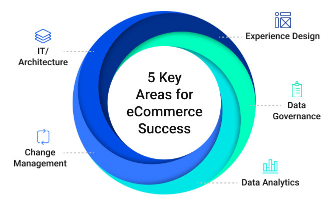 5 Key Areas for eCommerce Success