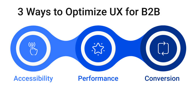 3 Ways to Optimize UX for B2B