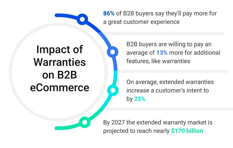 Impact of Warranties on B2B eCommerce